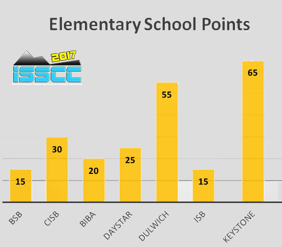 Elementary-School-Points-Table-1